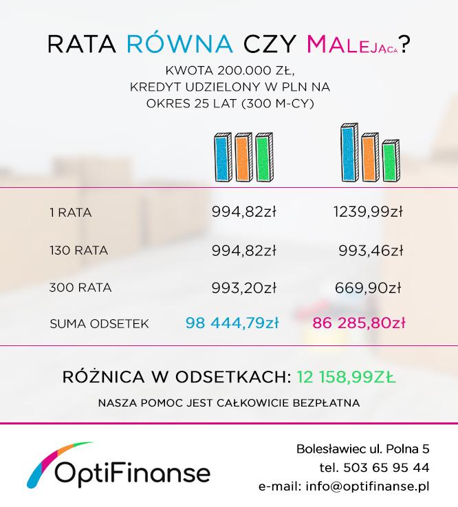 Rata równa czy malejąca? Pośrednik finansowy z Bolesławca, Magdalena Scherner.